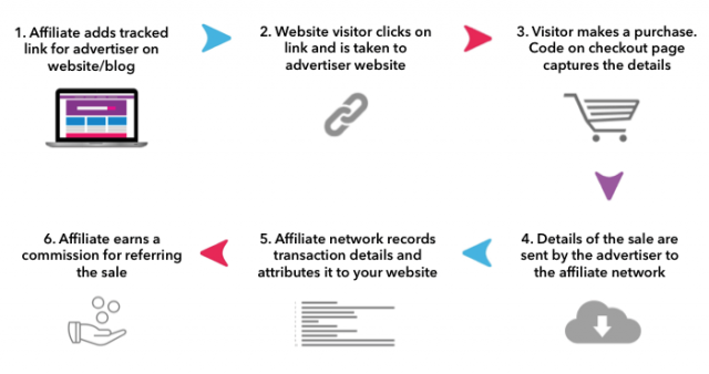 Diagram of How Affiliate Marketing Works